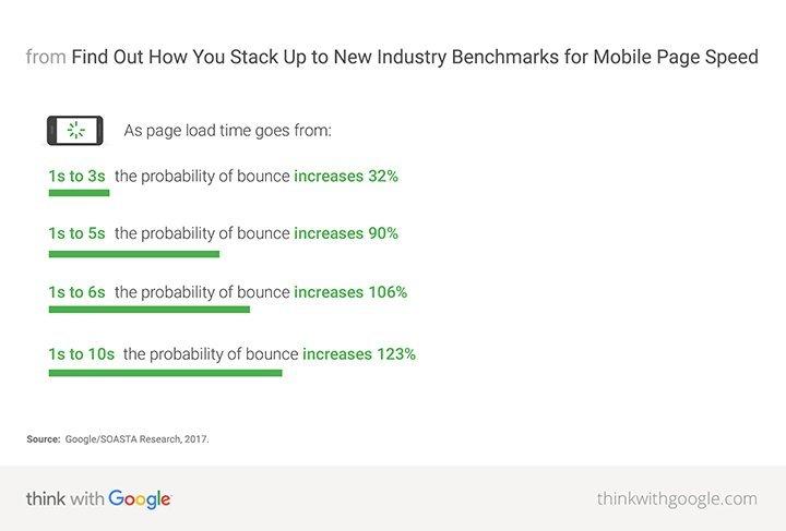 webpagina laadtijd snelheid bouncerate mobile statistieken