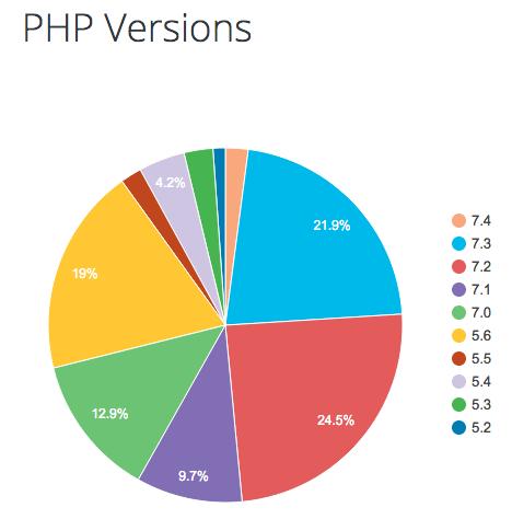 PHP versie WordPress gebruikers statistieken.