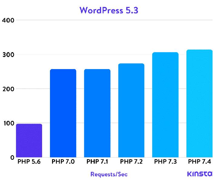 PHP versie updaten en snelheid in WordPress